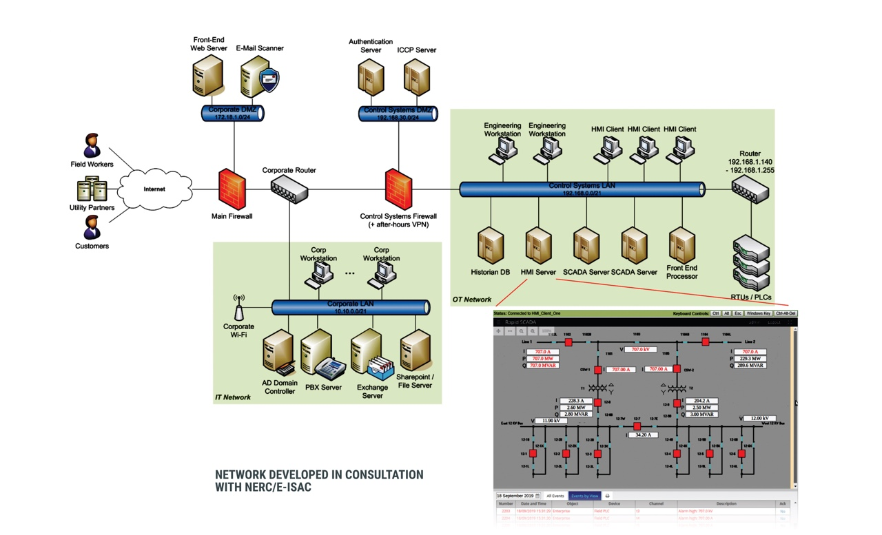 CYRIN sample ICS scenario network diagram
