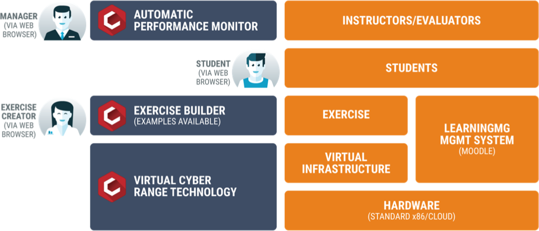 CYRIN automatic performance monitor, exercise builder, and virtual cyber range technology training stack
